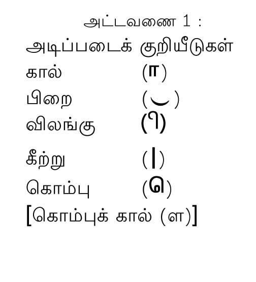 ezhuthu_attavanai01