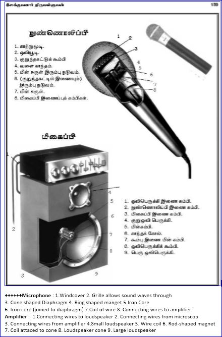 ariviyal_microphone_and_amplifier