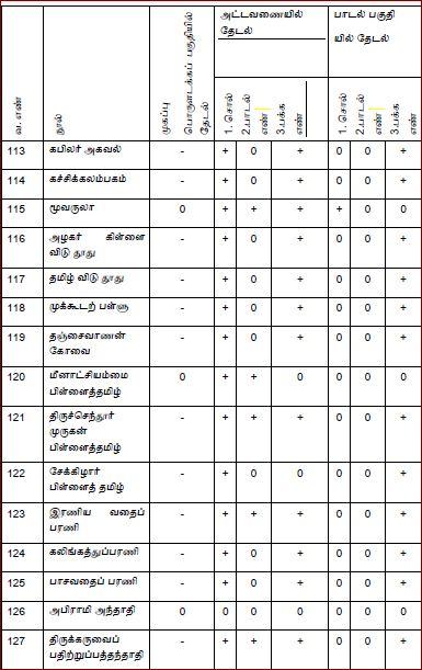 தேடுபொறி-அட்டவணை05-பக்.01:thedupori-attavanai-page01