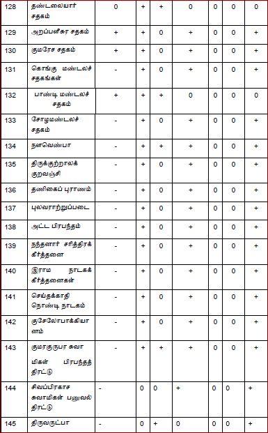 தேடுபொறி-அட்டவணை05-பக்.02:thedupori-attavanai-page02