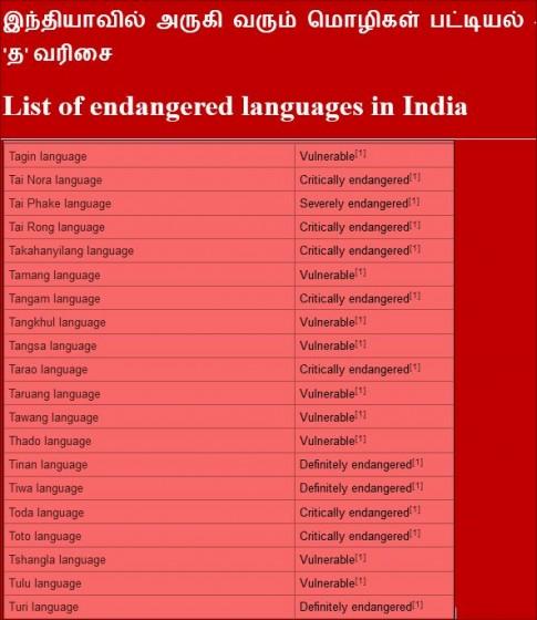 அருகிவரும் இந்திய மொழிகள் பட்டியல் - endangeredlanguages-india